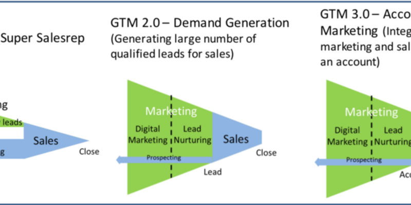 How Account-Based Marketing is Reinventing GTM