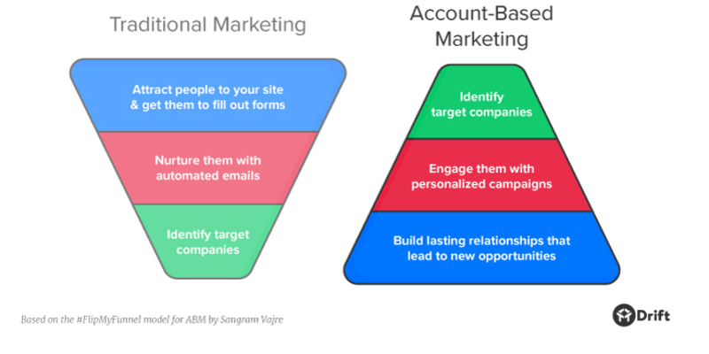 How Inbound Can Tie into Your ABM Efforts