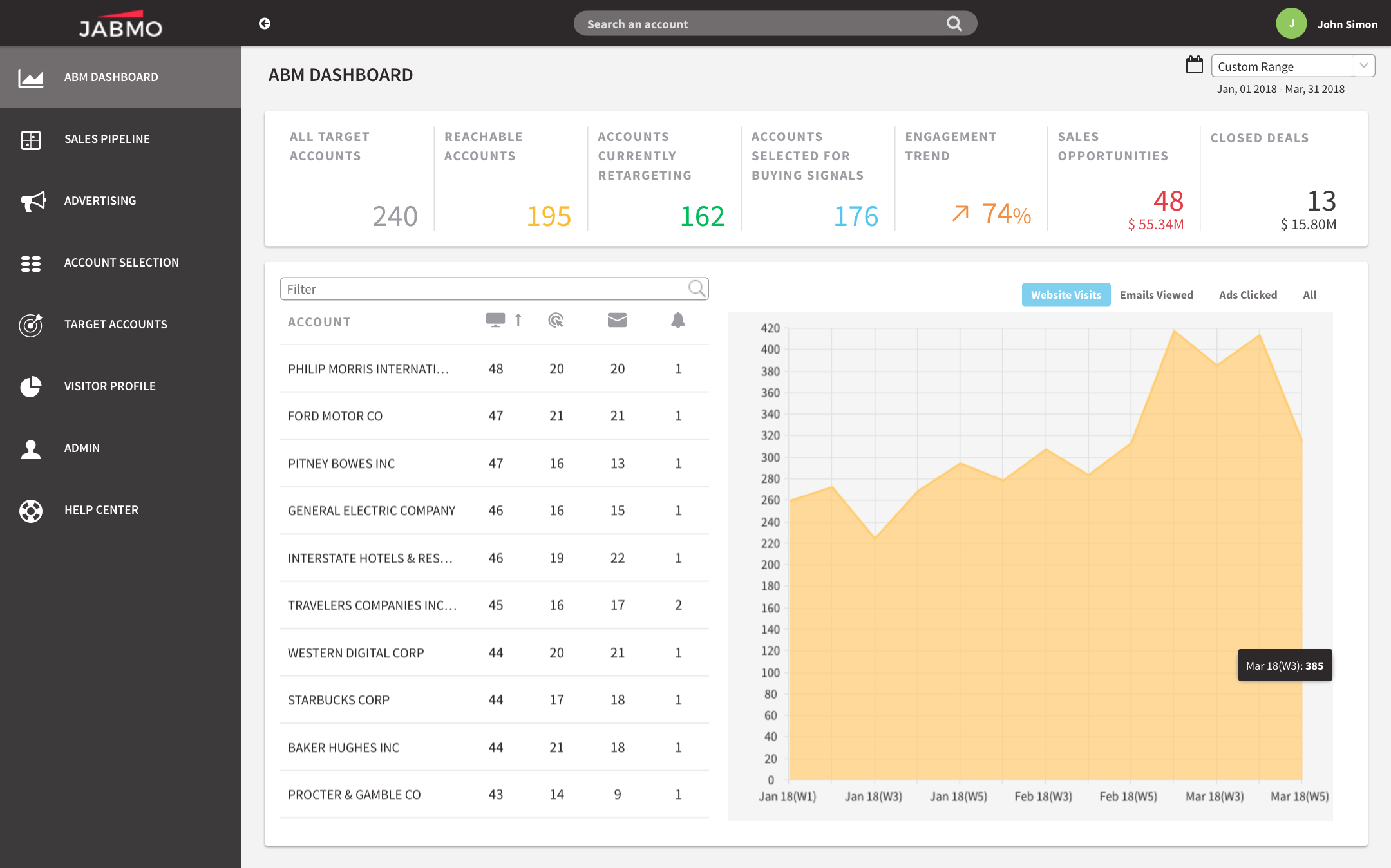 JABMO PLATTEFORM ABM DASHBOARD